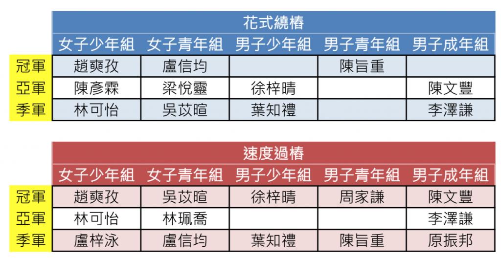 香港滾軸溜冰學校在「自由式輪滑公開賽2019」中,兩個主要項目中獲獎情況。